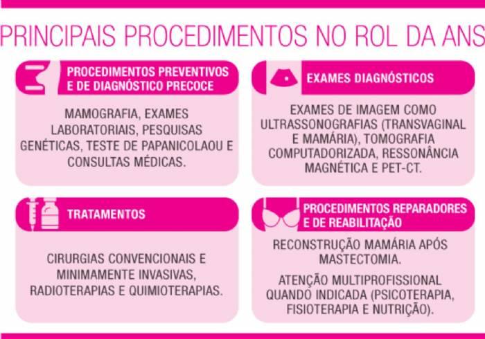 Principais procedimentos para diagnóstico precoce e tratamento do câncer de mama no Rol da ANS